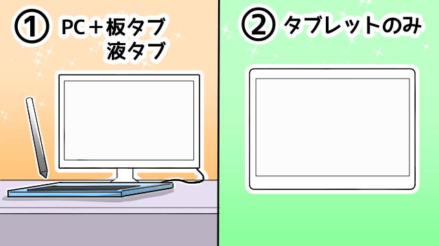 パソコン式とタブレット式の説明画像